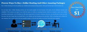 $1 Hosting, $1 Web Hosting, 1 Dollar Hosting, Unlimited Reseller Hosting