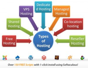 $1 Web Hosting, 1 Dollar Hosting, Cheap Reseller Hosting
